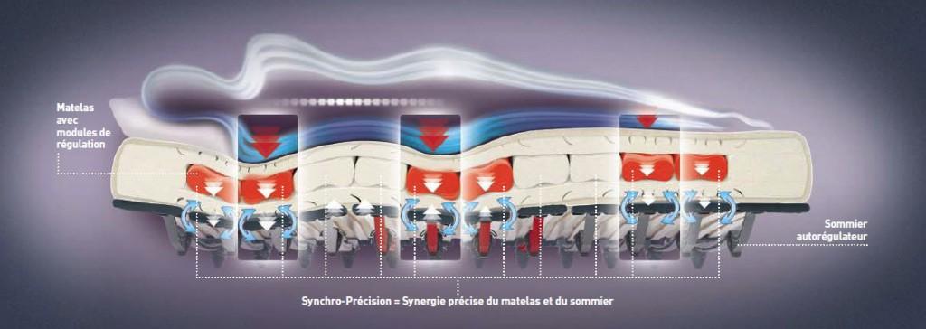 matelas suisse SwissFlex